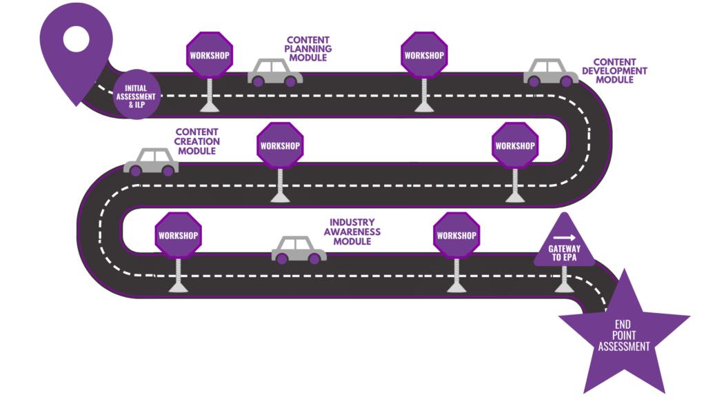 course content roadmap